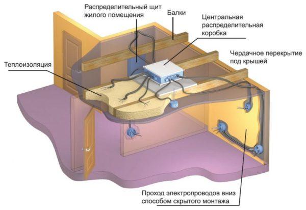 Схема устройства проводки в потолке