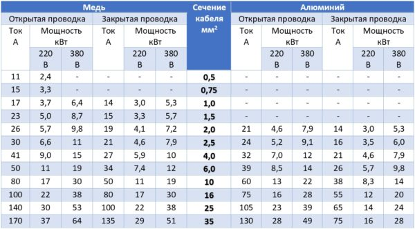 Таблица для определения сечения кабеля