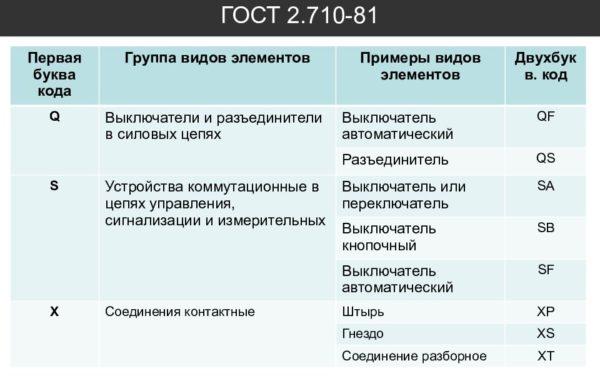 Буквенно-цифровые обозначения в схемах по ГОСТ 2.710-81