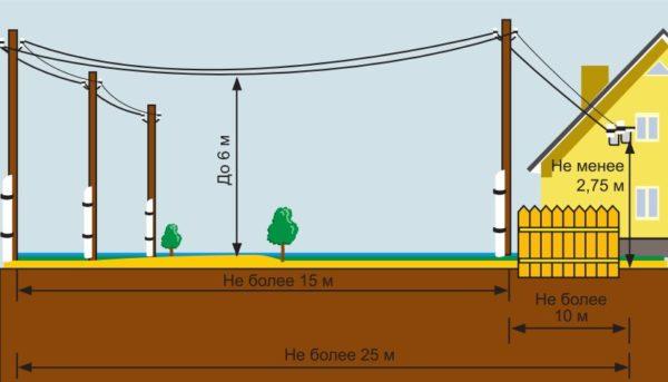 Нормативы подключения дома к линии электропередач