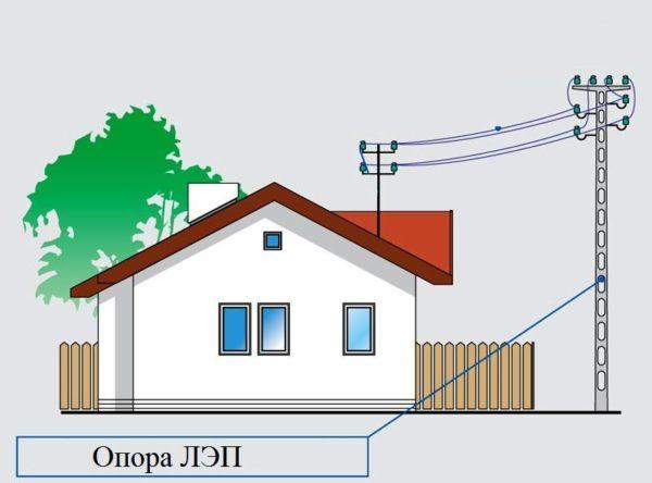 Подвод электроэнергии к частному дому