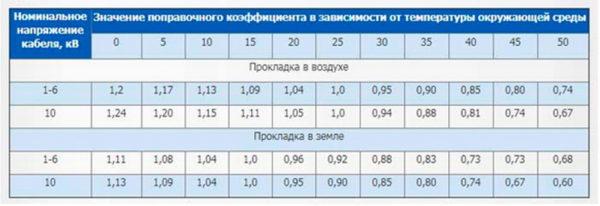Поправочные коэффициенты кабеля в зависимости от температуры окружающей среды