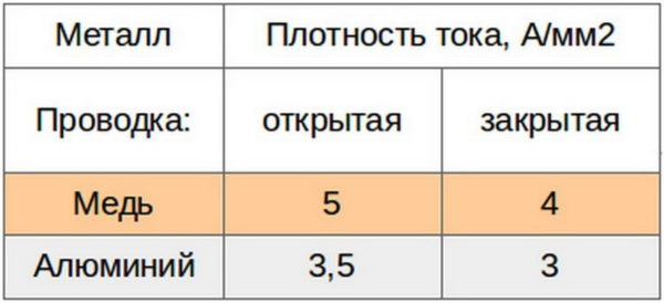 Предельная плотность тока для алюминиевых и медных проводов