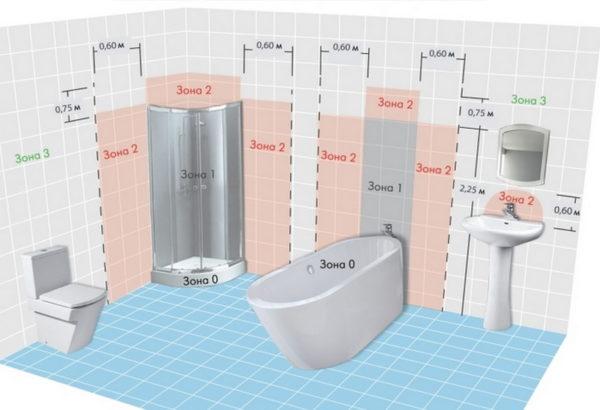 Пример зонирования пространства в ванной комнате