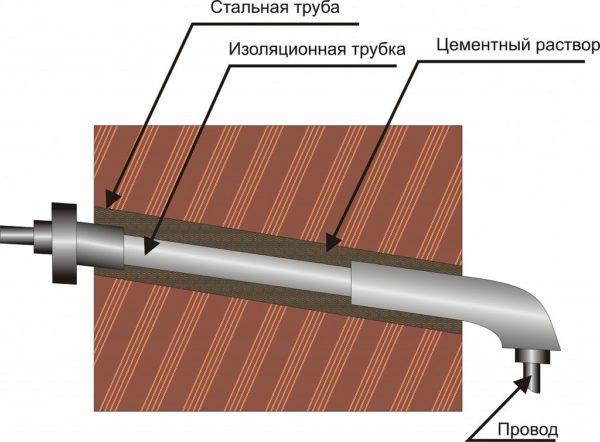 Прокладка кабеля через стену