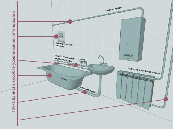 Заземление приборов в ванной комнате