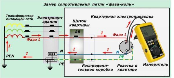Измерение сопротивления цепи фаза-ноль