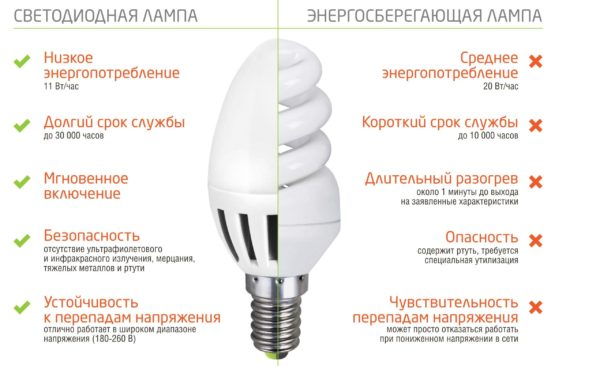 Преимущества LED-ламп над люминесцентными