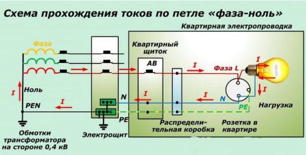 Схема прохождения токов по петле фаза-ноль