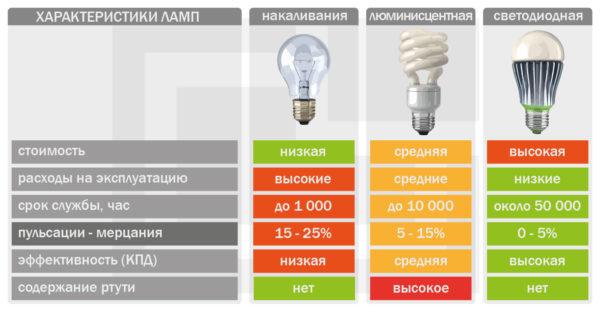 Преимущества замены люминесцентных ламп