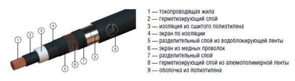 Конструкция кабеля из СПЭ