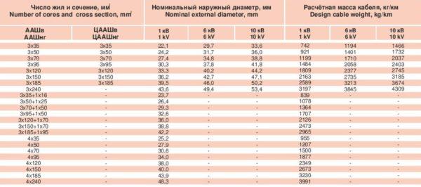 Таблица расчетной массы кабеля