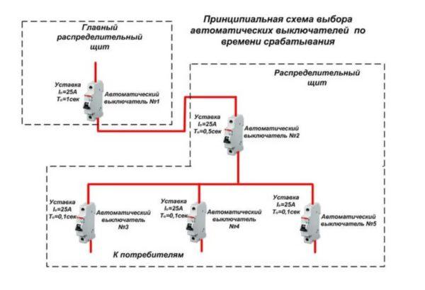 Схема селективной защиты электросети