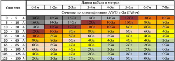 Таблица сечений кабеля AWG