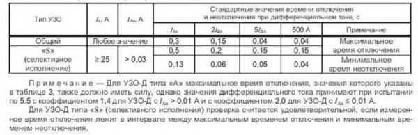 Временные характеристики УЗО-Д