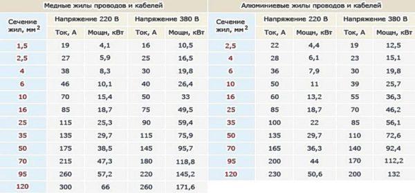 Таблица подбора сечения питающего кабеля