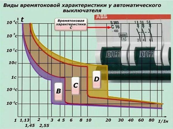 Время-токовые характеристики автоматического выключателя