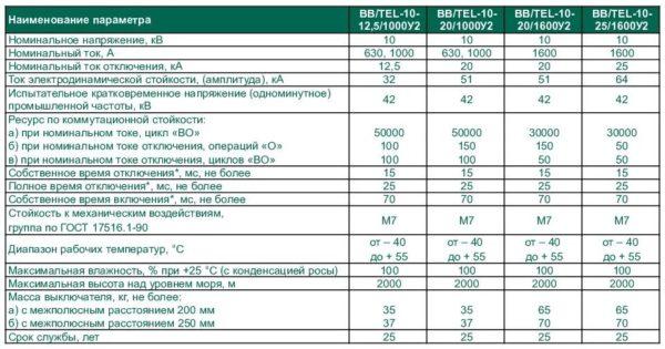 Характеристики устройств серии BB/TEL
