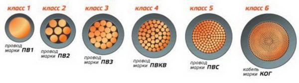 Классы гибкости кабеля
