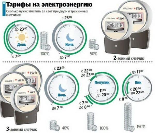 Оплата за электроэнергию при двух- и трехтарифных счетчиках