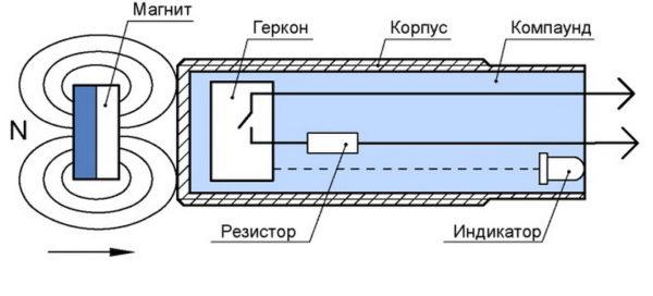 Принцип работы герконового датчика