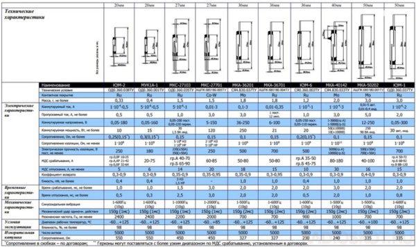 Технические параметры герконов